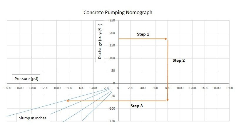 How to use nomograph