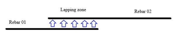 How the loads transfer through lapping zone