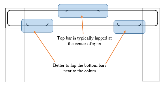 Lapping positions for beam rebars
