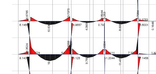 typical bending moment diagram showing hogging ans sagging moments