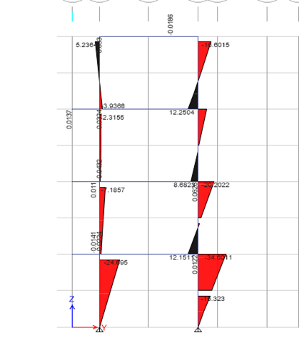 Bending moment diagram of columns in multi story building