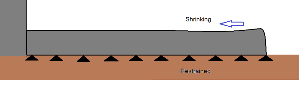 Ground restrains can affect the shrinkage